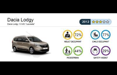 Dacia Lodgy - punctaj EuroNCAP