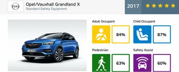 Opel Grandland X - Euro NCAP 2017