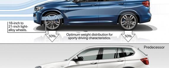 Noul BMW X3 2018 - detalii esentiale (06)