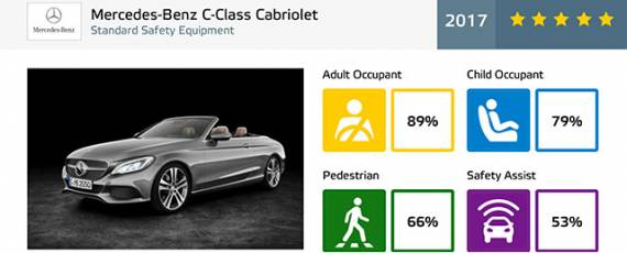 Mercedes-Benz C-Class Cabriolet - Euro NCAP 2017